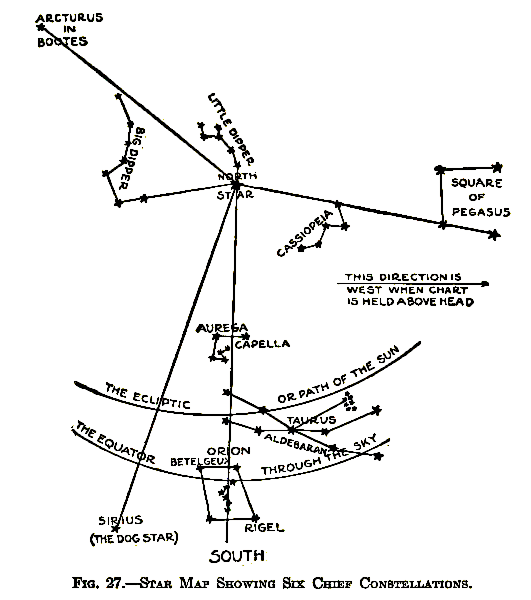 "Fig 27., ""Star Map Showing Six Chief Constellations"" from A. Frederick Collins' The Book of Stars; Being a simple explanation of the stars and their uses to boy life, written to conform to the tests of the Boy scouts"" (1920, New York, D. Appleton and Co.) The 6 chief constellations indicated on the map are in relation to Polaris, or the North Star, including Ursa Major, or the Big Dipper, Ursa Minor, or the Little Dipper, Cassiopeia, Auriga the Charioteer, Taurus the Bull (which includes the Hyades and Pleiades), and Orion the Hunter. Source: Wikimedia Commons"