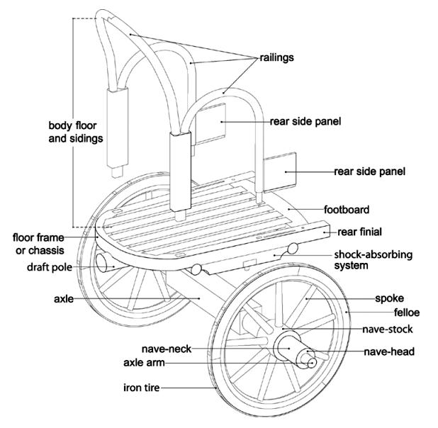 Screenshot of Diagram of the Monteleone Chariot by Dalia Lamura under the direction of Adriana Emiliozzi copyright Metropolitan Museum of Art. Source: Metmuseum.org